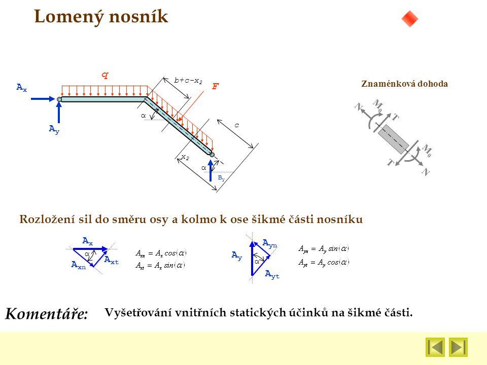Vyšetřování vnitřních statických účinků na šikmé části. Komentáře: Lomený nosník Znaménková dohoda N N M0M0 M0M0 T T AxAx AyAy q F ByBy αα x2x2 c b+c-