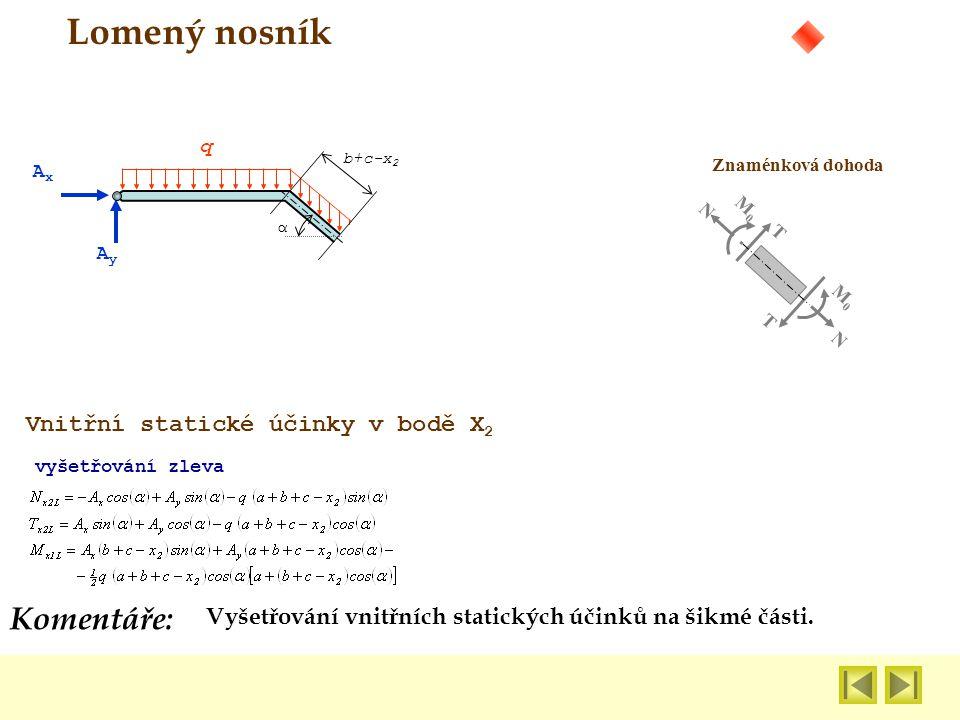 Vyšetřování vnitřních statických účinků na šikmé části. Komentáře: Lomený nosník Znaménková dohoda N N M0M0 M0M0 T T AxAx AyAy q α b+c-x 2 vyšetřování