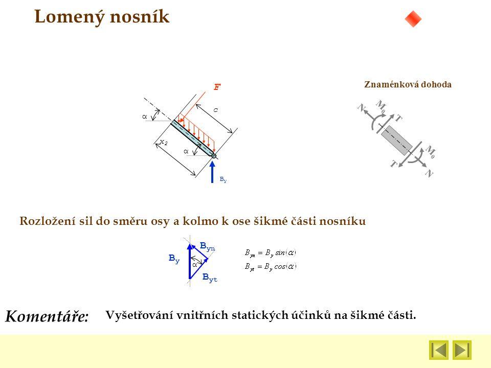 Vyšetřování vnitřních statických účinků na šikmé části. Komentáře: Lomený nosník Znaménková dohoda N N M0M0 M0M0 T T α F ByBy x2x2 c α ByBy B yt B yn
