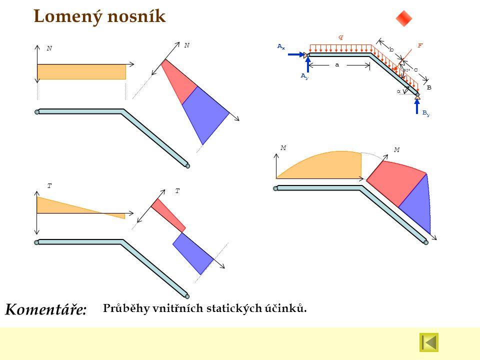 Průběhy vnitřních statických účinků. Komentáře: Lomený nosník N N T T M M B q a b c 90 0 α ByBy AxAx AyAy F