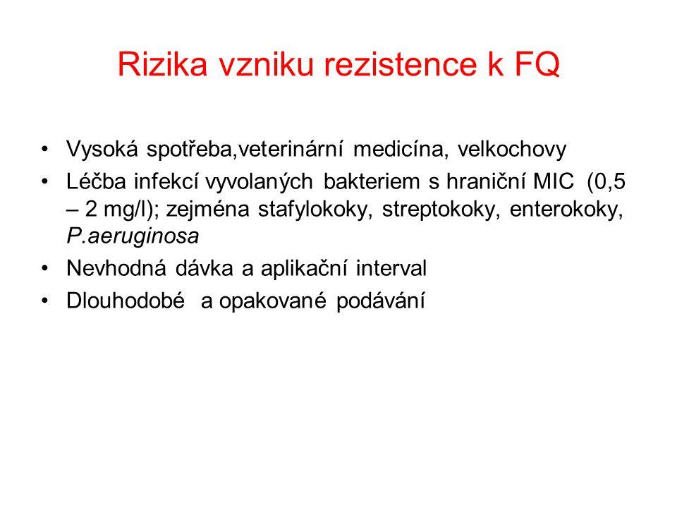 Rizika vzniku rezistence k FQ Vysoká spotřeba,veterinární medicína, velkochovy Léčba infekcí vyvolaných bakteriem s hraniční MIC (0,5 – 2 mg/l); zejména stafylokoky, streptokoky, enterokoky, P.aeruginosa Nevhodná dávka a aplikační interval Dlouhodobé a opakované podávání