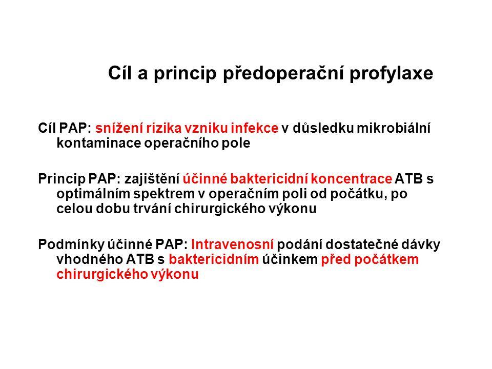 Cíl a princip předoperační profylaxe Cíl PAP: snížení rizika vzniku infekce v důsledku mikrobiální kontaminace operačního pole Princip PAP: zajištění účinné baktericidní koncentrace ATB s optimálním spektrem v operačním poli od počátku, po celou dobu trvání chirurgického výkonu Podmínky účinné PAP: Intravenosní podání dostatečné dávky vhodného ATB s baktericidním účinkem před počátkem chirurgického výkonu