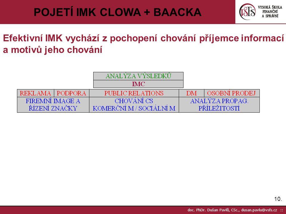 10. doc. PhDr. Dušan Pavlů, CSc., dusan.pavlu@vsfs.cz :: POJETÍ IMK CLOWA + BAACKA Efektivní IMK vychází z pochopení chování příjemce informací a moti