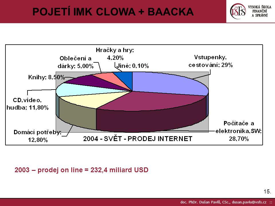 15. doc. PhDr. Dušan Pavlů, CSc., dusan.pavlu@vsfs.cz :: POJETÍ IMK CLOWA + BAACKA 2003 – prodej on line = 232,4 miliard USD