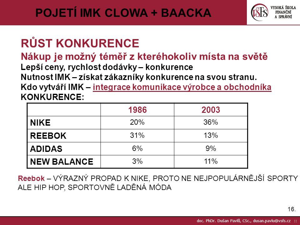 16. doc. PhDr. Dušan Pavlů, CSc., dusan.pavlu@vsfs.cz :: POJETÍ IMK CLOWA + BAACKA RŮST KONKURENCE Nákup je možný téměř z kteréhokoliv místa na světě