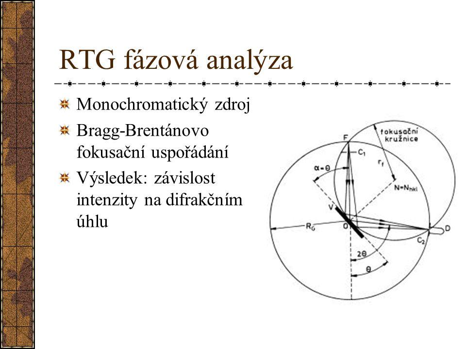 RTG fázová analýza Monochromatický zdroj Bragg-Brentánovo fokusační uspořádání Výsledek: závislost intenzity na difrakčním úhlu