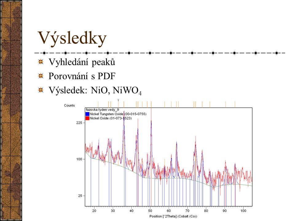 Výsledky Vyhledání peaků Porovnání s PDF Výsledek: NiO, NiWO 4