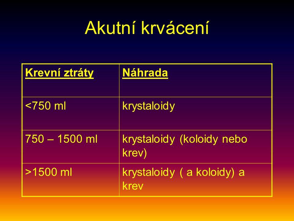 Akutní krvácení Krevní ztrátyNáhrada <750 mlkrystaloidy 750 – 1500 mlkrystaloidy (koloidy nebo krev) >1500 mlkrystaloidy ( a koloidy) a krev