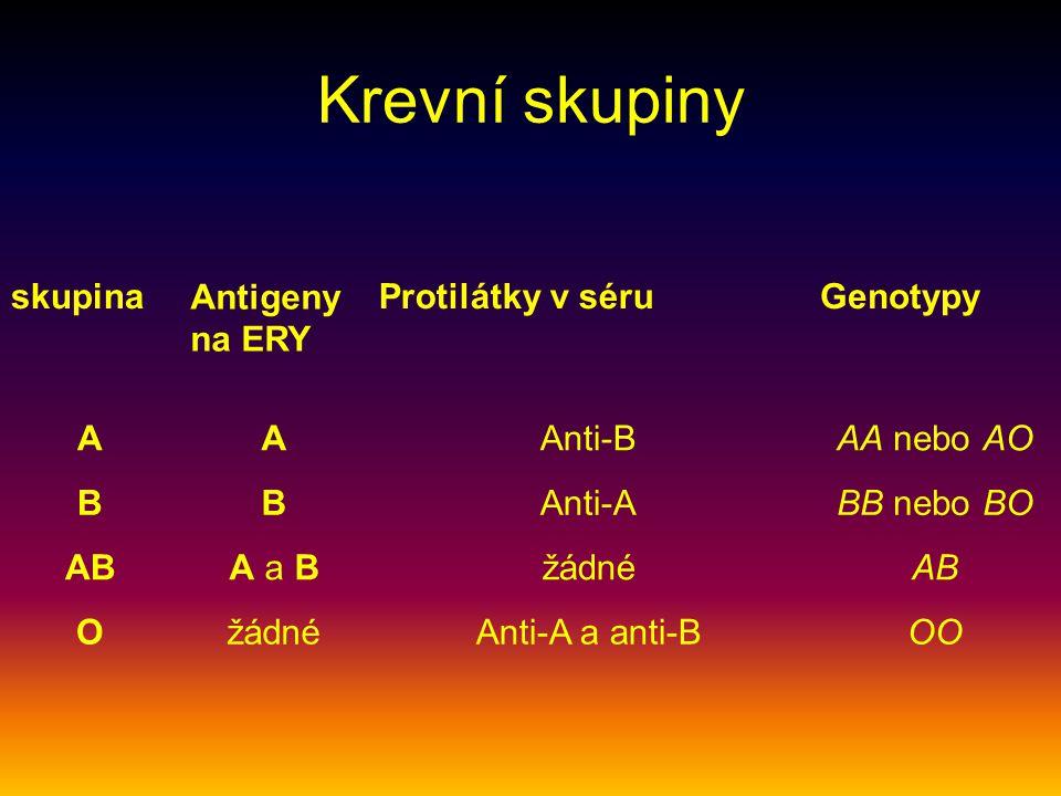 Krevní skupiny skupina Antigeny na ERY Protilátky v séruGenotypy AAAnti-BAA nebo AO BBAnti-ABB nebo BO ABA a BžádnéAB OžádnéAnti-A a anti-BOO
