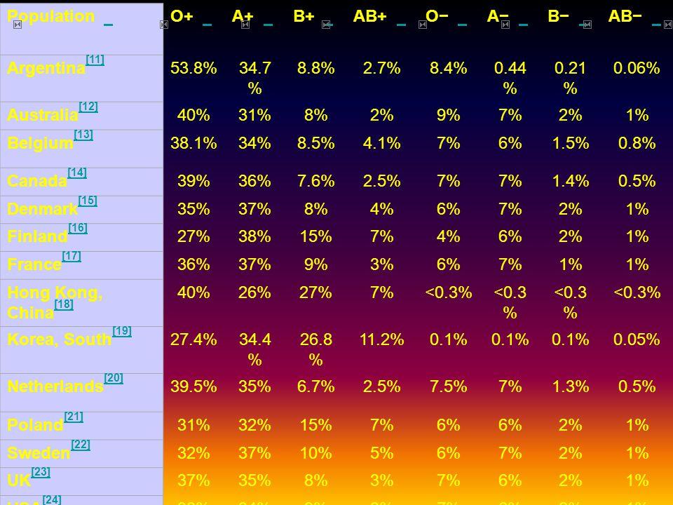 Population O+ A+ B+ AB+ O− A− B− AB− Argentina [11] [11] 53.8%34.7 % 8.8%2.7%8.4%0.44 % 0.21 % 0.06% Australia [12] [12] 40%31%8%2%9%7%2%1% Belgium [13] [13] 38.1%34%8.5%4.1%7%6%1.5%0.8% Canada [14] [14] 39%36%7.6%2.5%7% 1.4%0.5% Denmark [15] [15] 35%37%8%4%6%7%2%1% Finland [16] [16] 27%38%15%7%4%6%2%1% France [17] [17] 36%37%9%3%6%7%1% Hong Kong, China [18] [18] 40%26%27%7%<0.3% Korea, South [19] [19] 27.4%34.4 % 26.8 % 11.2%0.1% 0.05% Netherlands [20] [20] 39.5%35%6.7%2.5%7.5%7%1.3%0.5% Poland [21] [21] 31%32%15%7%6% 2%1% Sweden [22] [22] 32%37%10%5%6%7%2%1% UK [23] [23] 37%35%8%3%7%6%2%1% USA [24] [24] 38%34%9%3%7%6%2%1%
