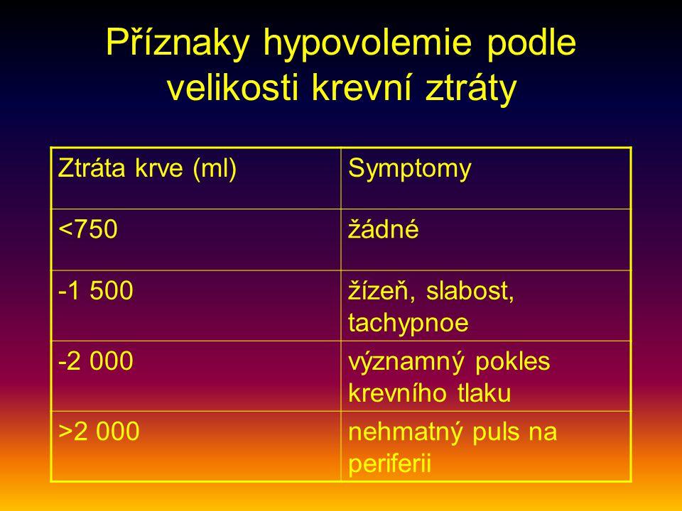 Příznaky hypovolemie podle velikosti krevní ztráty Ztráta krve (ml)Symptomy <750žádné -1 500žízeň, slabost, tachypnoe -2 000významný pokles krevního tlaku >2 000nehmatný puls na periferii