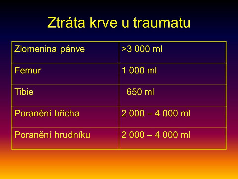 Ztráta krve u traumatu Zlomenina pánve>3 000 ml Femur1 000 ml Tibie 650 ml Poranění břicha2 000 – 4 000 ml Poranění hrudníku2 000 – 4 000 ml