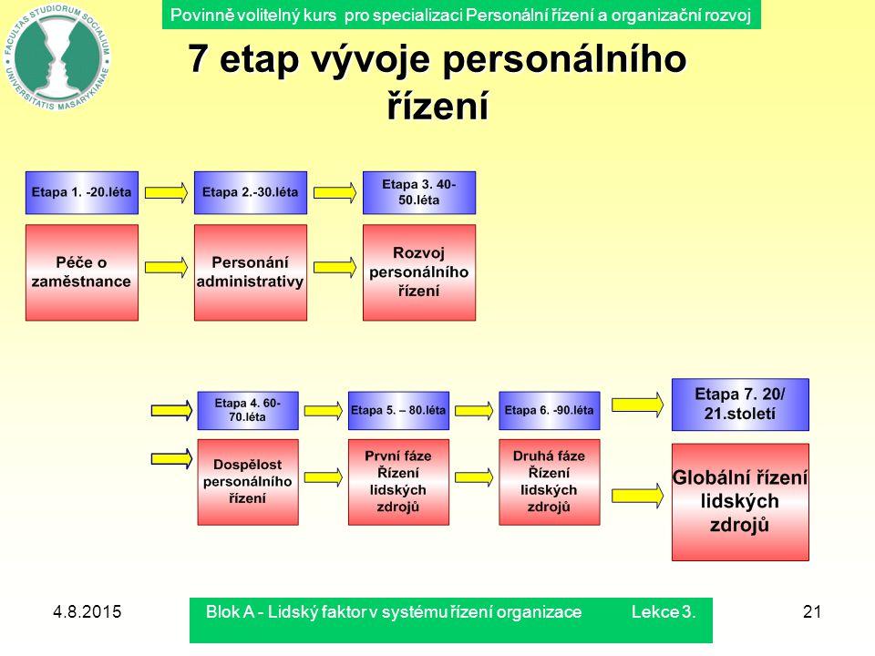 Povinně volitelný kurs pro specializaci Personální řízení a organizační rozvoj 4.8.2015Blok A - Lidský faktor v systému řízení organizace Lekce 3.21 7