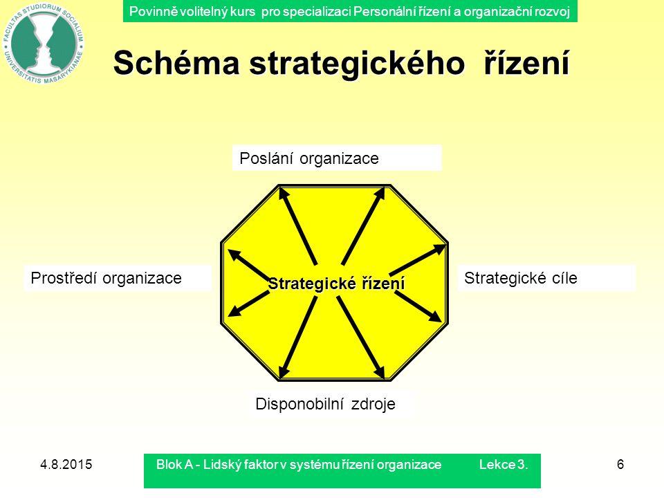 Povinně volitelný kurs pro specializaci Personální řízení a organizační rozvoj 4.8.2015Blok A - Lidský faktor v systému řízení organizace Lekce 3.6 Sc