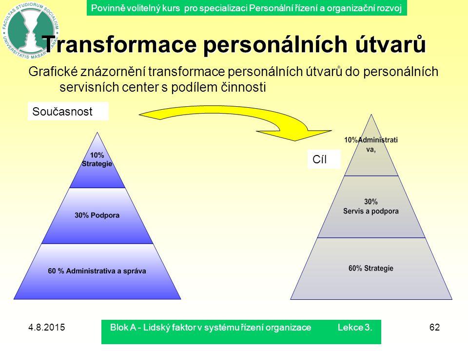 Povinně volitelný kurs pro specializaci Personální řízení a organizační rozvoj 4.8.2015Blok A - Lidský faktor v systému řízení organizace Lekce 3.62 T
