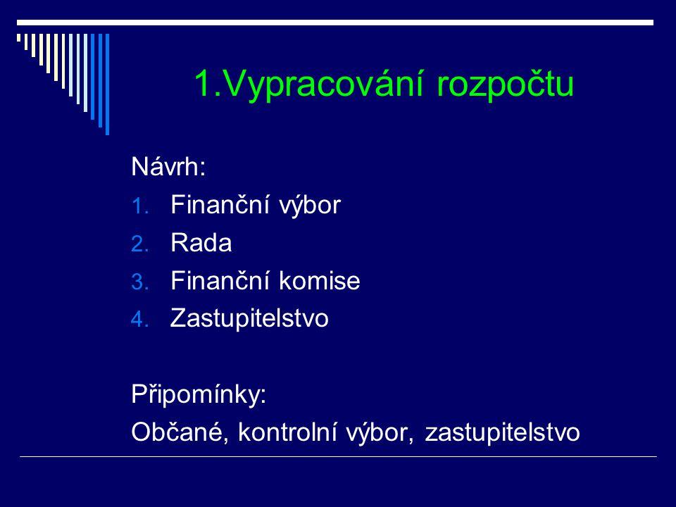 1.Vypracování rozpočtu Návrh: 1. Finanční výbor 2. Rada 3. Finanční komise 4. Zastupitelstvo Připomínky: Občané, kontrolní výbor, zastupitelstvo