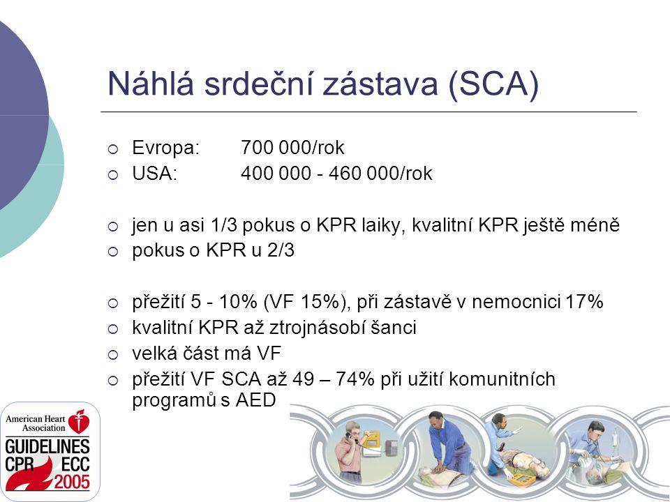 Náhlá srdeční zástava (SCA)  Evropa:700 000/rok  USA: 400 000 - 460 000/rok  jen u asi 1/3 pokus o KPR laiky, kvalitní KPR ještě méně  pokus o KPR