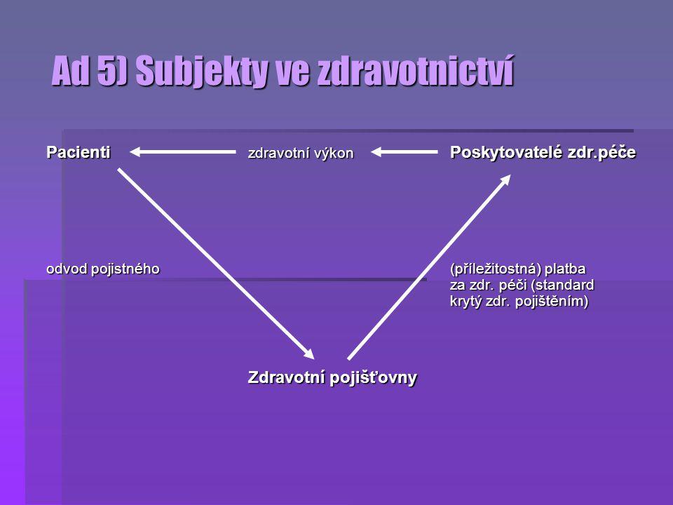 Ad 5) Subjekty ve zdravotnictví Pacienti zdravotní výkon Poskytovatelé zdr.péče odvod pojistného(příležitostná) platba za zdr. péči (standard krytý zd