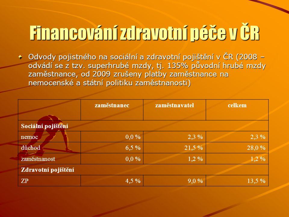 Financování zdravotní péče v ČR Odvody pojistného na sociální a zdravotní pojištění v ČR (2008 – odvádí se z tzv. superhrubé mzdy, tj. 135% původní hr