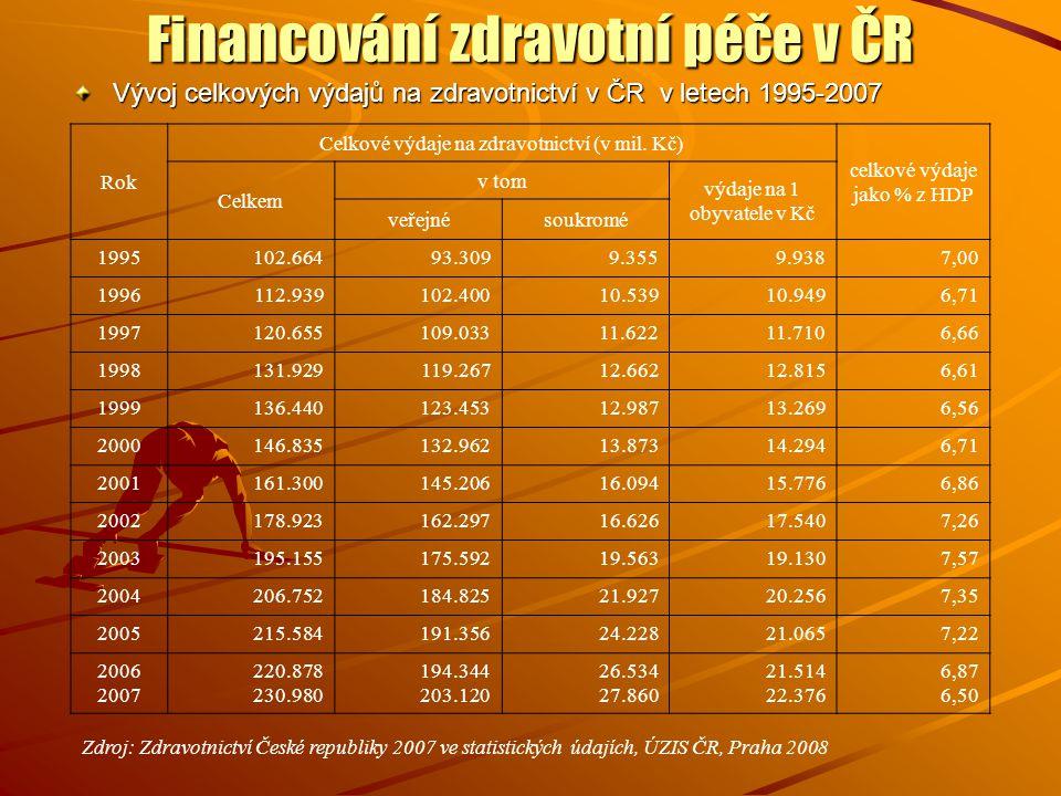 Financování zdravotní péče v ČR Vývoj celkových výdajů na zdravotnictví v ČR v letech 1995-2007 Rok Celkové výdaje na zdravotnictví (v mil. Kč) celkov