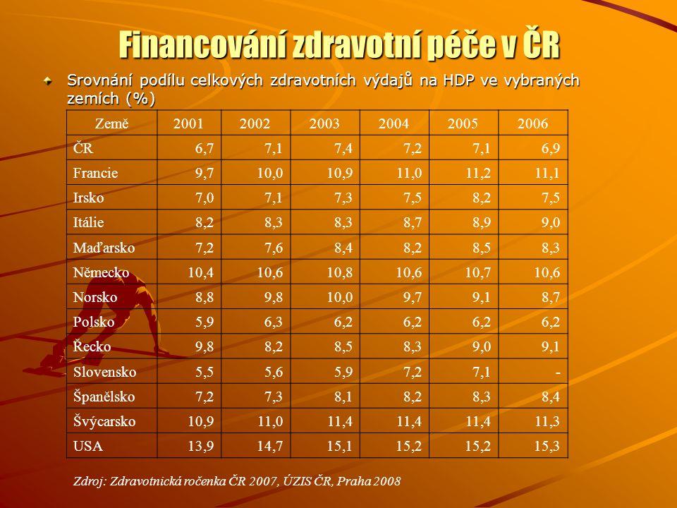 Financování zdravotní péče v ČR Srovnání podílu celkových zdravotních výdajů na HDP ve vybraných zemích (%) Země200120022003200420052006 ČR6,77,17,47,