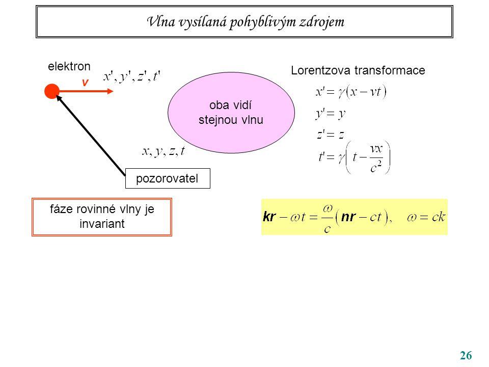26 Vlna vysílaná pohyblivým zdrojem elektron pozorovatel v Lorentzova transformace oba vidí stejnou vlnu fáze rovinné vlny je invariant