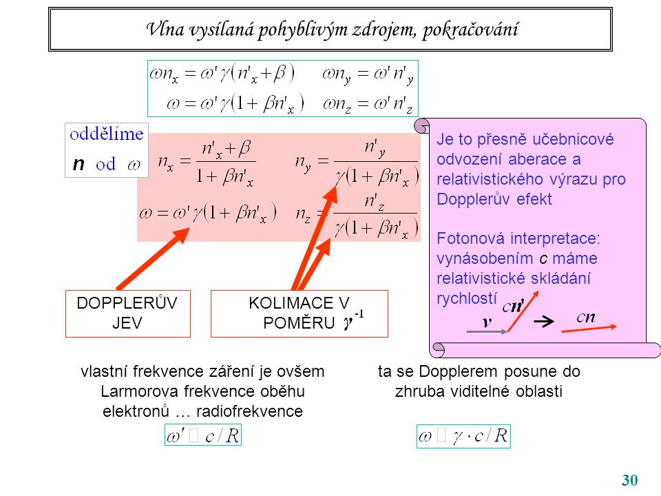 30 Vlna vysílaná pohyblivým zdrojem, pokračování DOPPLERŮV JEV KOLIMACE V POMĚRU vlastní frekvence záření je ovšem Larmorova frekvence oběhu elektronů … radiofrekvence ta se Dopplerem posune do zhruba viditelné oblasti Je to přesně učebnicové odvození aberace a relativistického výrazu pro Dopplerův efekt Fotonová interpretace: vynásobením c máme relativistické skládání rychlostí