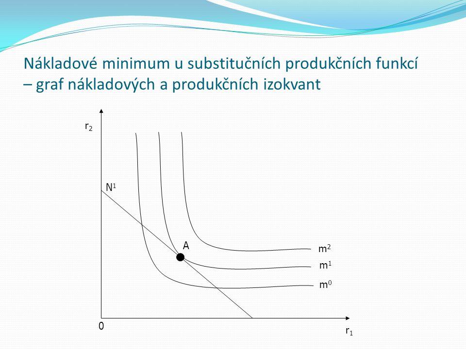 Nákladové minimum u substitučních produkčních funkcí – graf nákladových a produkčních izokvant 0 r1r1 r2r2 N1N1 A m2m2 m1m1 m0m0