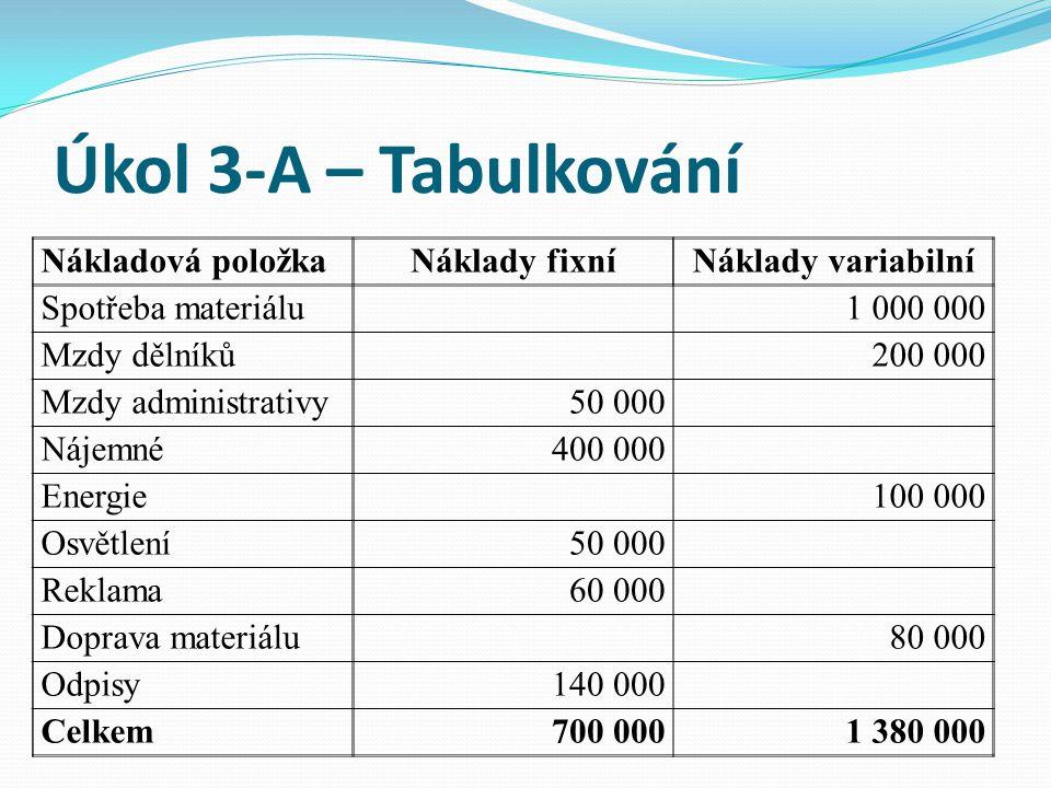 Úkol 3-A – Tabulkování Nákladová položkaNáklady fixníNáklady variabilní Spotřeba materiálu1 000 000 Mzdy dělníků200 000 Mzdy administrativy50 000 Náje