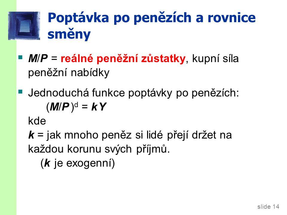 slide 14 Poptávka po penězích a rovnice směny  M/P = reálné peněžní zůstatky, kupní síla peněžní nabídky  Jednoduchá funkce poptávky po penězích: (M