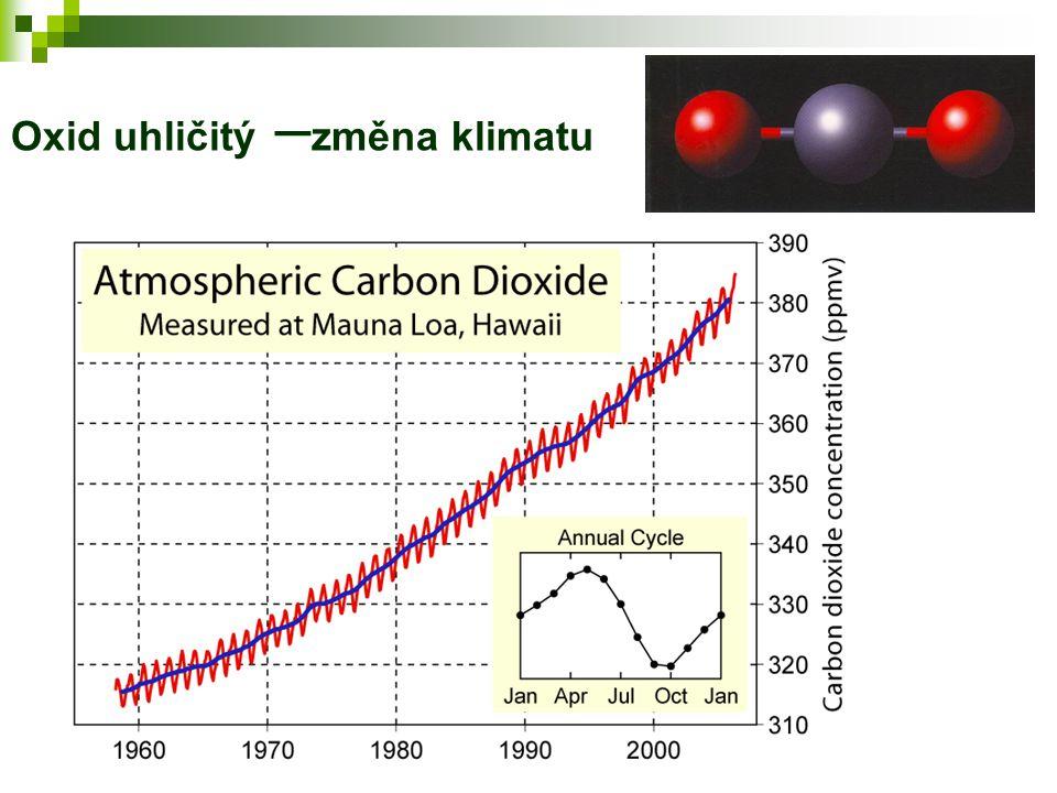 Oxid uhličitý – změna klimatu