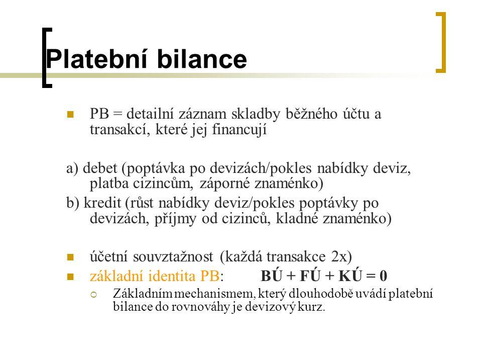 Platební bilance PB = detailní záznam skladby běžného účtu a transakcí, které jej financují a) debet (poptávka po devizách/pokles nabídky deviz, platb
