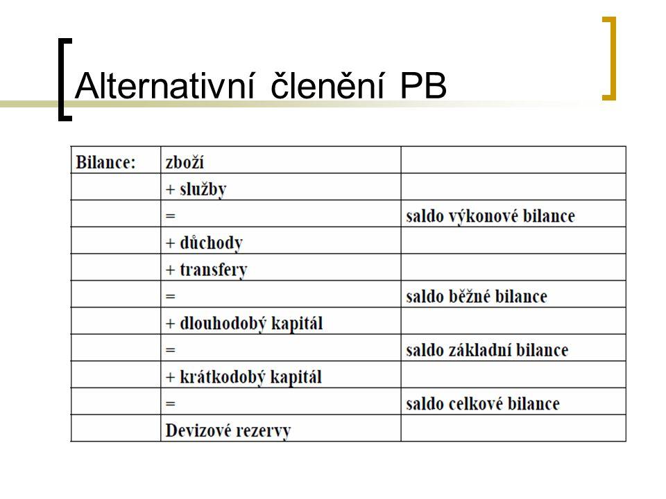 Alternativní členění PB