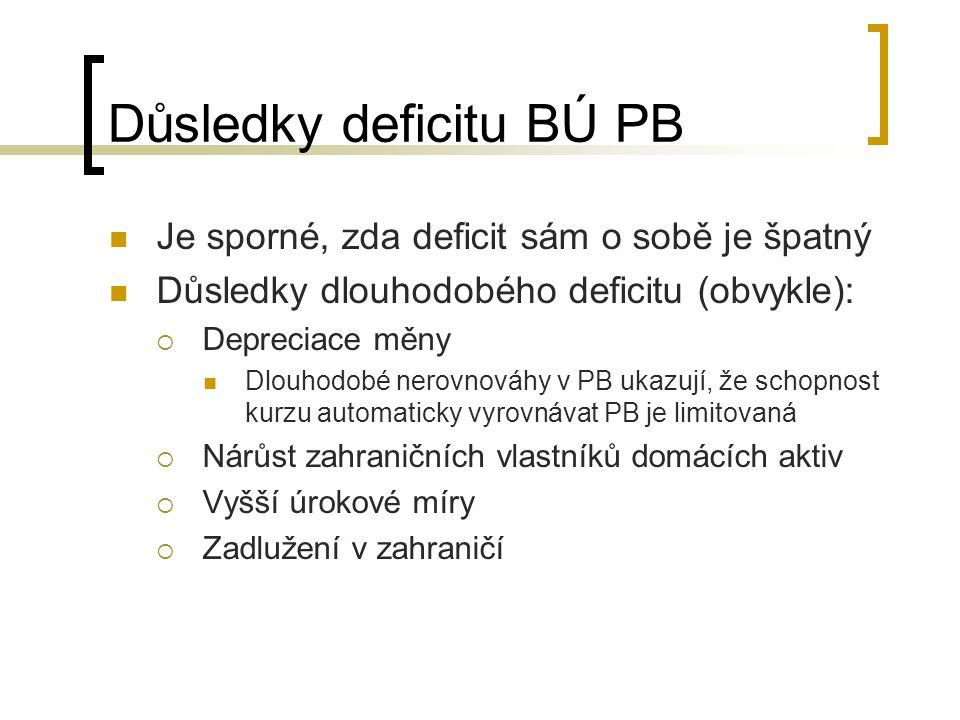 Důsledky deficitu BÚ PB Je sporné, zda deficit sám o sobě je špatný Důsledky dlouhodobého deficitu (obvykle):  Depreciace měny Dlouhodobé nerovnováhy