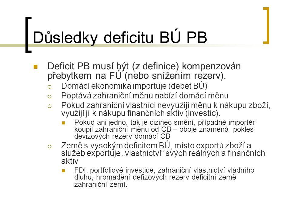 Důsledky deficitu BÚ PB Deficit PB musí být (z definice) kompenzován přebytkem na FÚ (nebo snížením rezerv).  Domácí ekonomika importuje (debet BÚ) 
