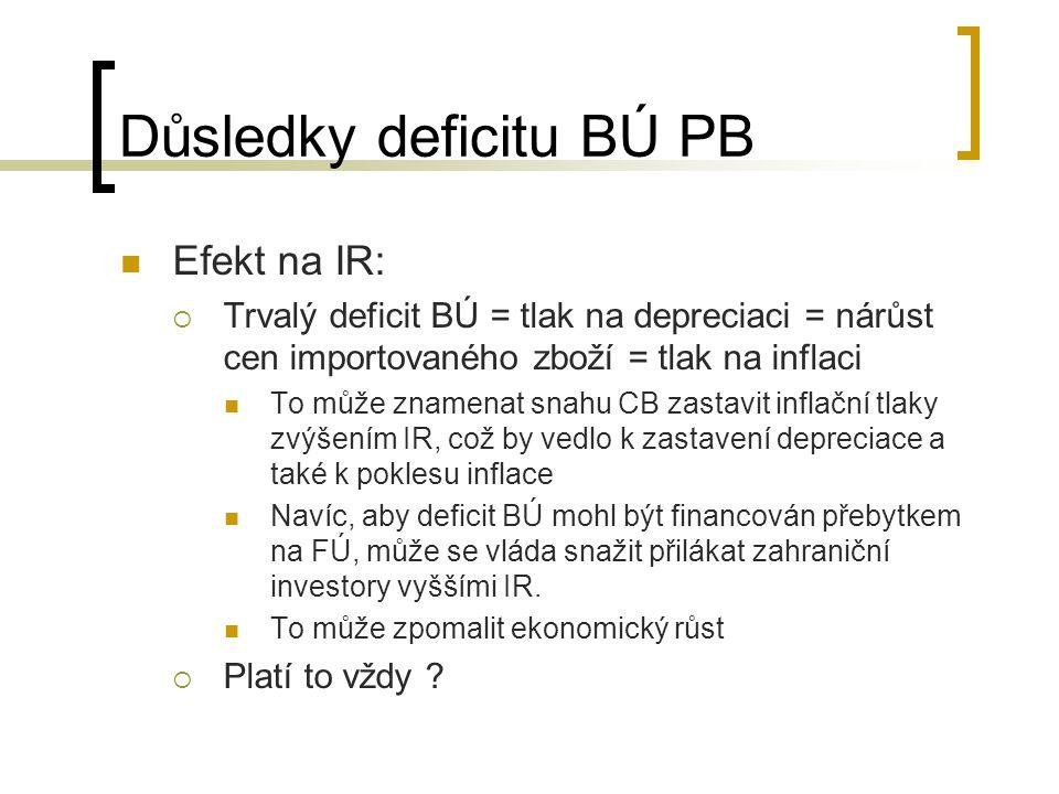 Důsledky deficitu BÚ PB Efekt na IR:  Trvalý deficit BÚ = tlak na depreciaci = nárůst cen importovaného zboží = tlak na inflaci To může znamenat snah
