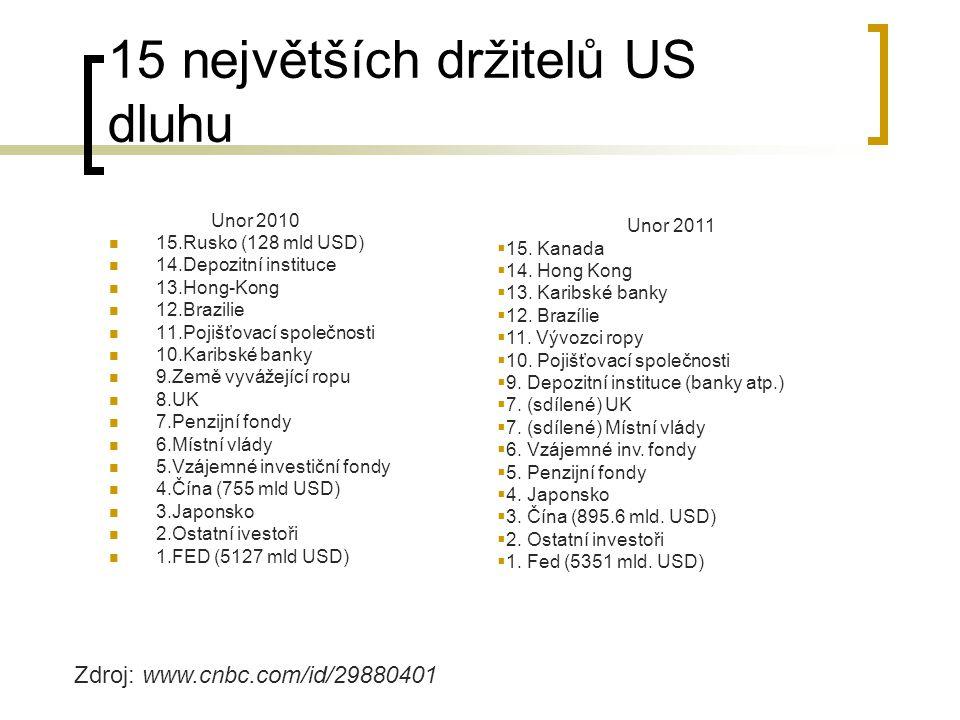 15 největších držitelů US dluhu Unor 2010 15.Rusko (128 mld USD) 14.Depozitní instituce 13.Hong-Kong 12.Brazilie 11.Pojišťovací společnosti 10.Karibsk