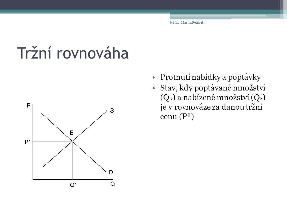 Tržní rovnováha Protnutí nabídky a poptávky Stav, kdy poptávané množství (Q D ) a nabízené množství (Q S ) je v rovnováze za danou tržní cenu (P*) (c)