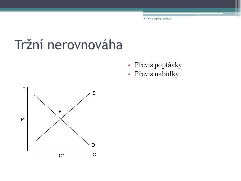 Tržní nerovnováha Převis poptávky Převis nabídky (c) Ing. Martin Petříček