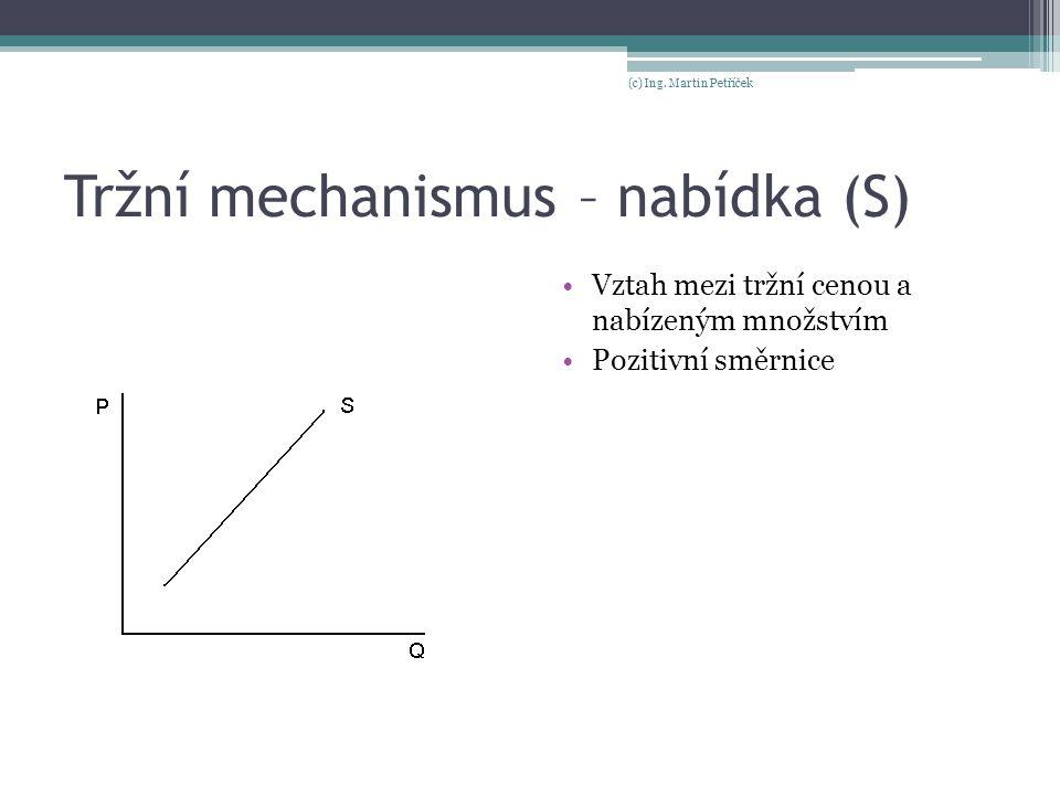 Tržní mechanismus – nabídka (S) Vztah mezi tržní cenou a nabízeným množstvím Pozitivní směrnice (c) Ing. Martin Petříček