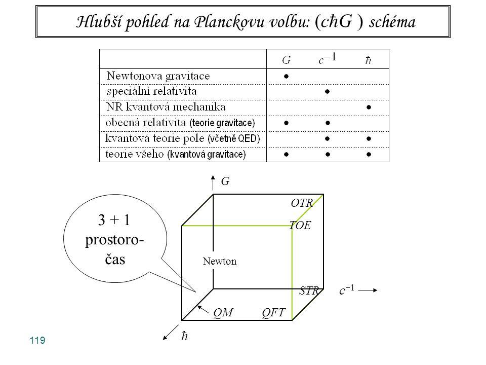 120 G OTR TOE OTR STR c  1 QM QFT  3 + 1 prostoro- čas Newton Hlubší pohled na Planckovu volbu: (c  G ) schéma U atomové fyziky je gravitace slabá (Newtonova), jedná se o kvasirelativistickou limitu, zato kvantové efekty jsou započteny plně.