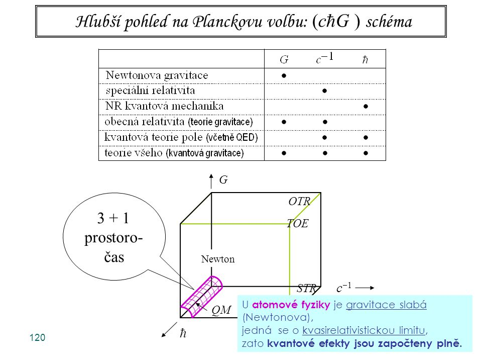 120 G OTR TOE OTR STR c  1 QM QFT  3 + 1 prostoro- čas Newton Hlubší pohled na Planckovu volbu: (c  G ) schéma U atomové fyziky je gravitace slabá