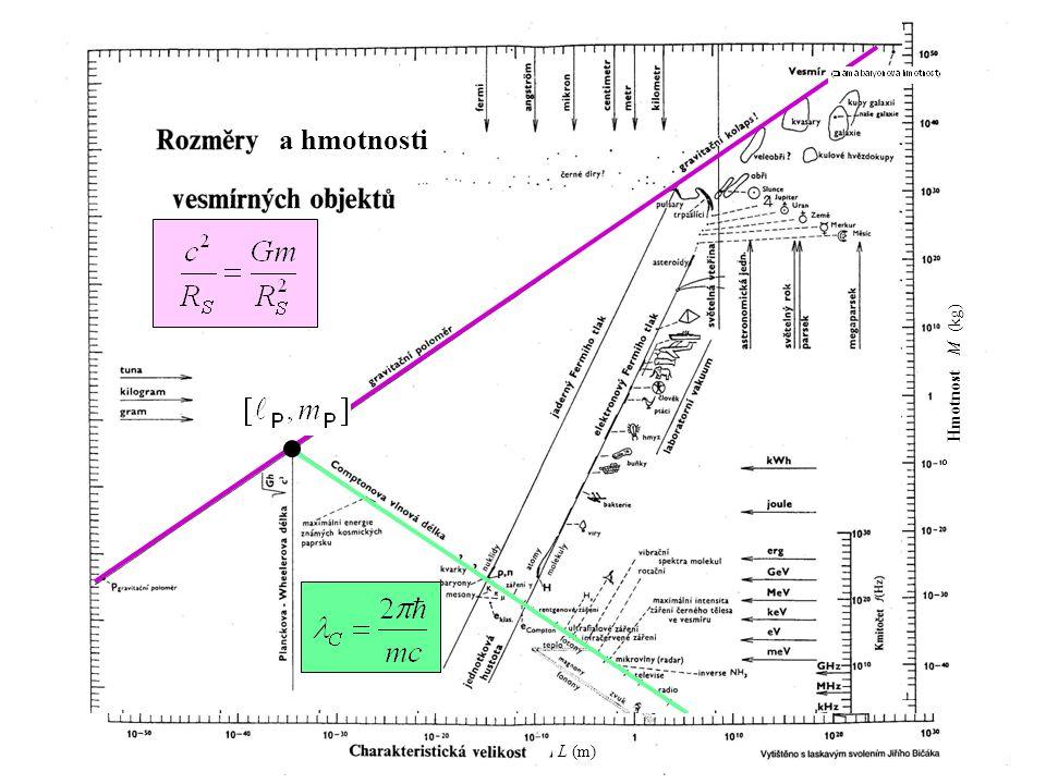 131 kvantová gravitace a hmotnosti L (m) Hmotnost M (kg)