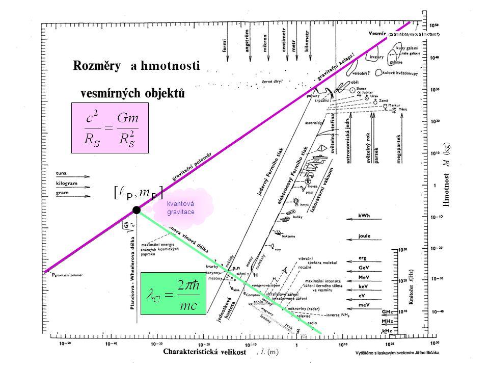 132 M ~ A u R = r 0 A 1/3 r 0 = 1,2  10 -15 m a hmotnosti L (m) Hmotnost M (kg)