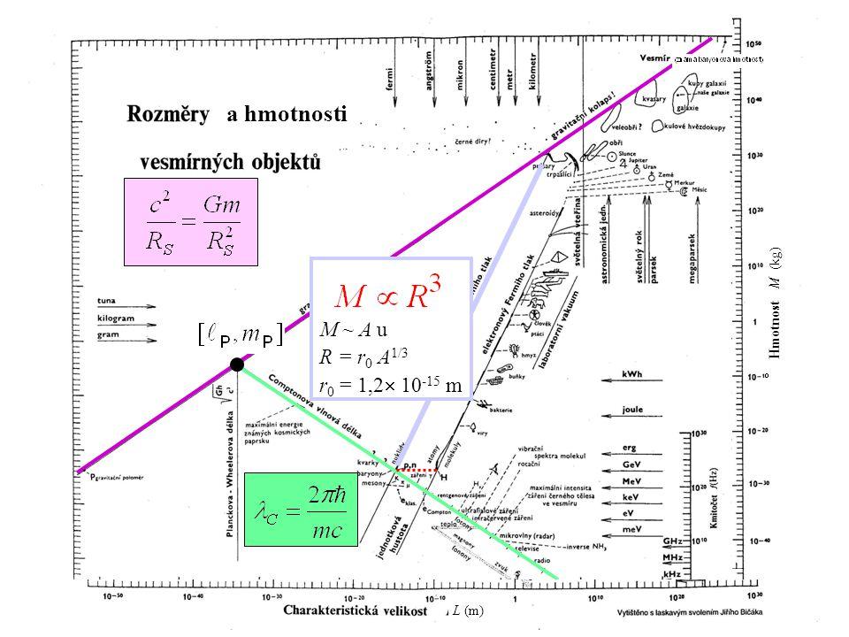 134 a hmotnosti L (m) Hmotnost M (kg) M ~ A u R = r 0 A 1/3 r 0 = 1,2  10 -15 m M ~ A u R = r 0 A 1/3 r 0 = 1,2  10 -15 m
