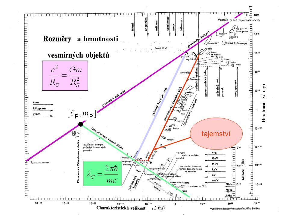 137 tajemství a hmotnosti L (m) Hmotnost M (kg)