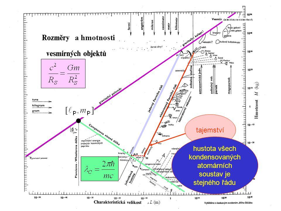 138 tajemství a hmotnosti L (m) Hmotnost M (kg) hustota všech kondensovaných atomárních soustav je stejného řádu