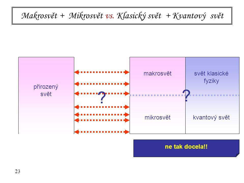 ? 23 Makrosvět + Mikrosvět vs. Klasický svět + Kvantový svět přirozený svět makrosvět mikrosvět přirozený svět svět klasické fyziky kvantový svět makr