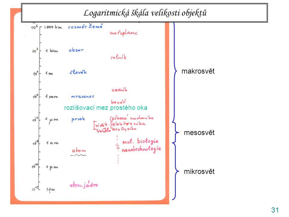 31 rozlišovací mez prostého oka makrosvět mesosvět mikrosvět Logaritmická škála velikosti objektů