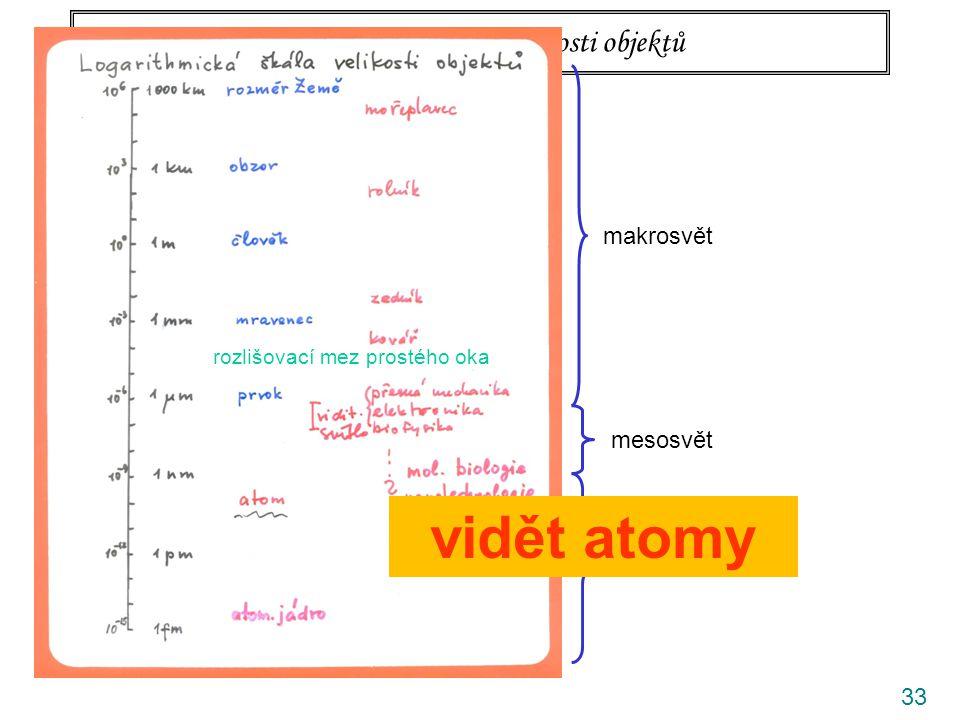 Logaritmická škála velikosti objektů 33 rozlišovací mez prostého oka makrosvět mesosvět mikrosvět vidět atomy